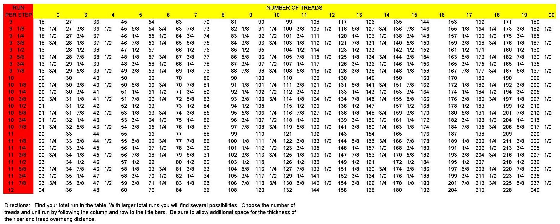 Tread Chart